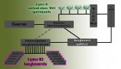 Keyboard Splitter Xbox